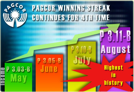 PAGCOR breaks monthly income record for 4th consecutive month