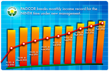 PAGCOR breaks monthly income anew for February 2012