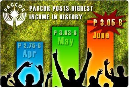 PAGCOR posts P3.05-B income in June 2011
