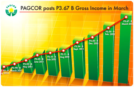 PAGCOR posts P3.67 billion gross income in March
