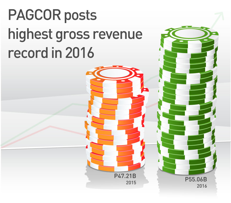 PAGCOR posts P55.06 billion in 2016 - Highest gross income record