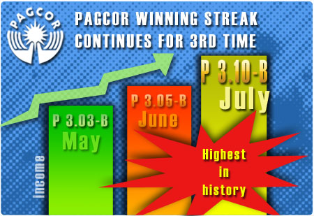 PAGCOR's winning streak continues for the third time